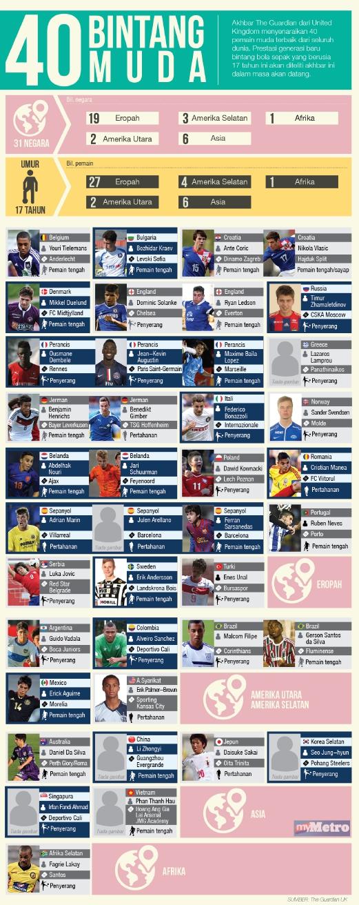 Senarai 40 Bintang Muda Pemain Bola Sepak yang bakal Menyinar