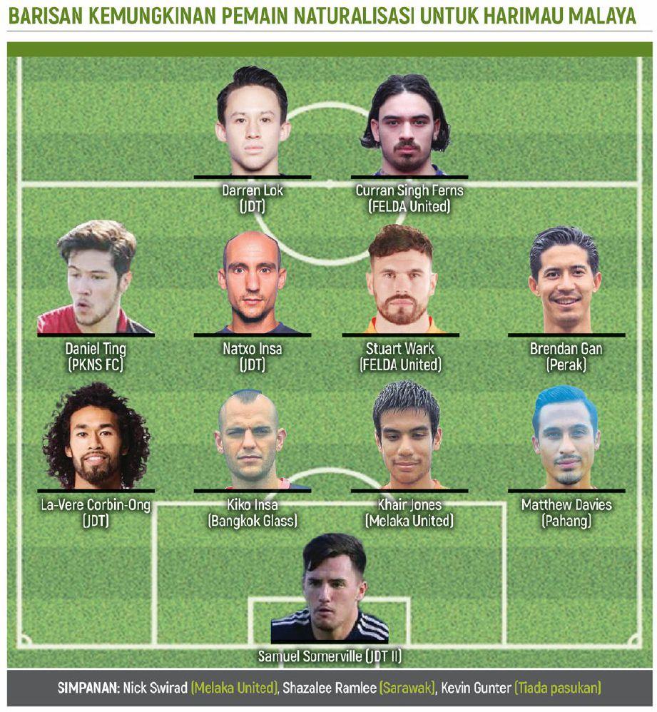 SENARAI 14 pemain skuad kebangsaan yang mungkin akan dibarisi oleh pemain naturalisasi.  - Grafik NSTP