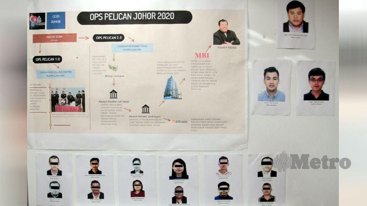 GAMBAR suspek dan  modus operandi sindiket penipuan Macau Scam. FOTO Zain Ahmed