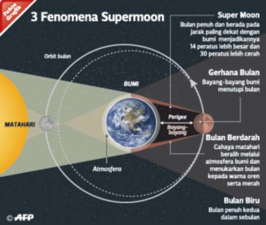INFOGRAFIK tiga fenomena Supermoon.