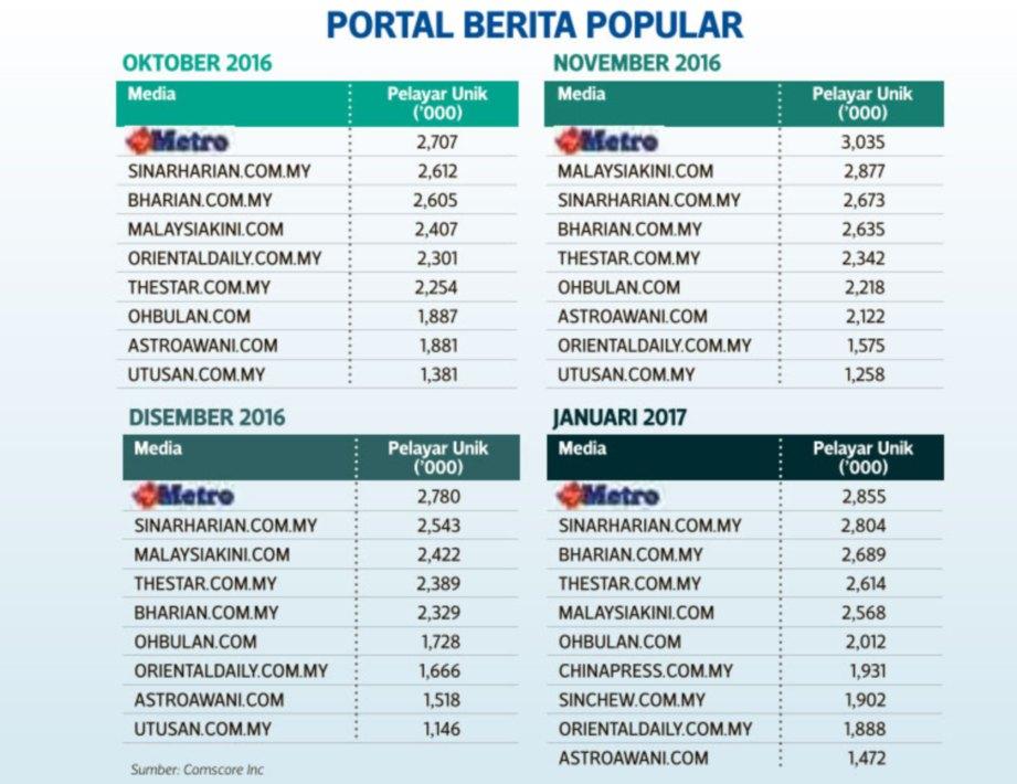 SEGMEN portal Harian Metro raih pelayar unik tertinggi 4 bulan berturut-turut.