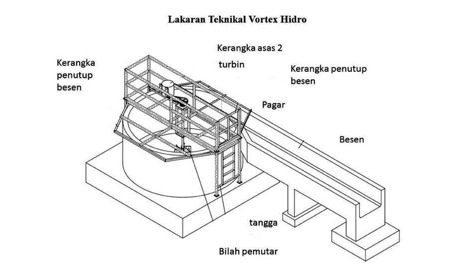 LAKARAN teknikal hidro vortex.